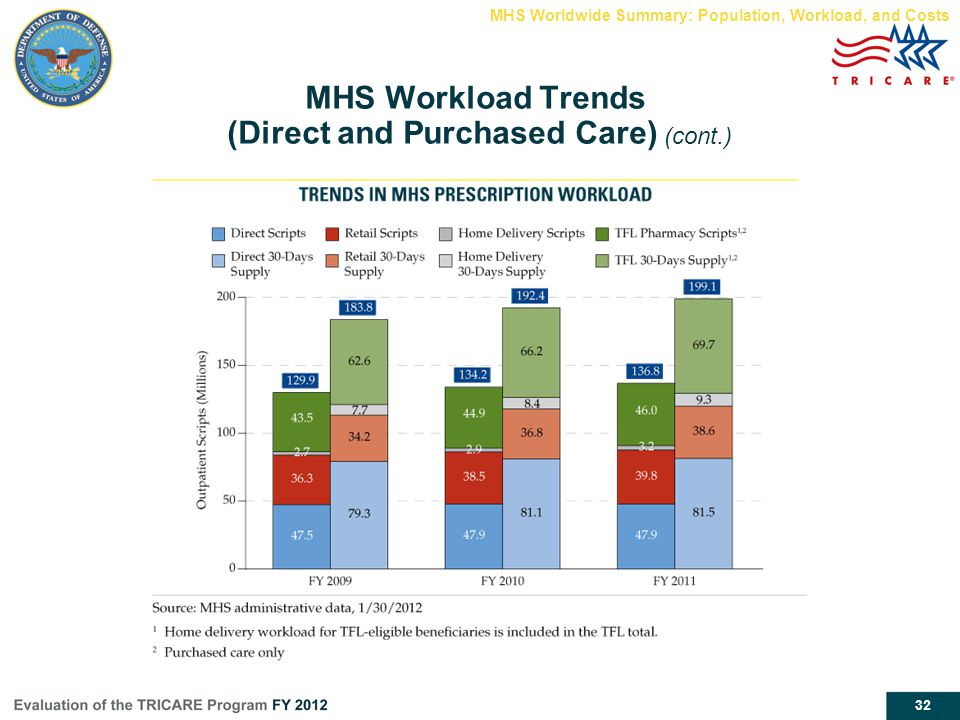32 MHS Workload Trends (Direct and Purchased Care) (cont.) MHS Worldwide Summary: Population, Workload, and Costs