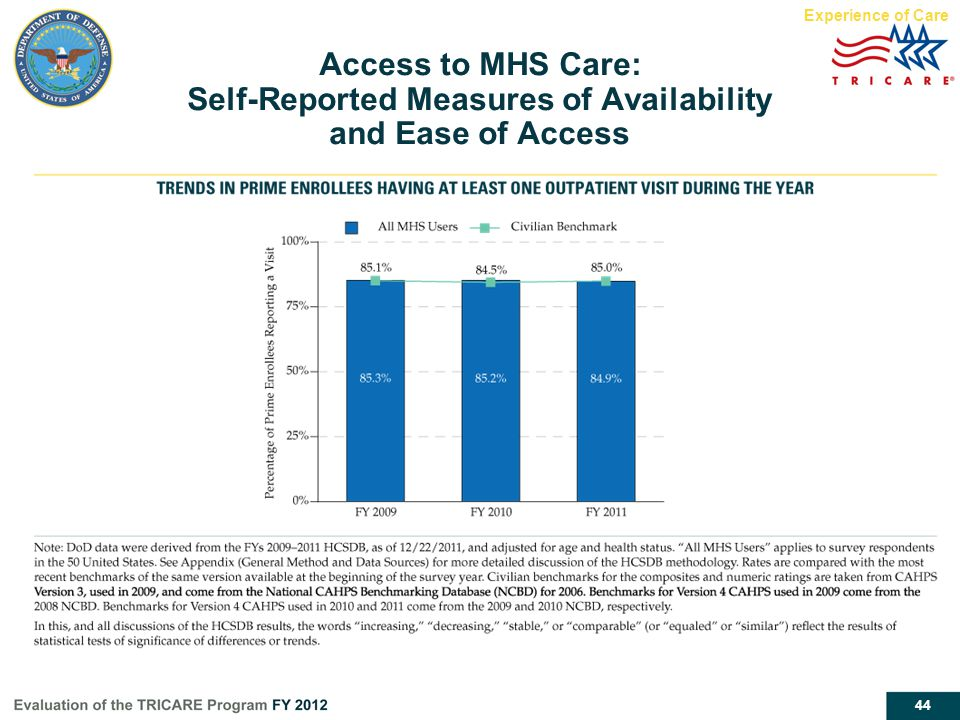 44 Access to MHS Care: Self-Reported Measures of Availability and Ease of Access Experience of Care