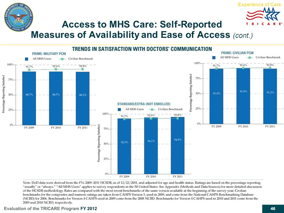 46 Access to MHS Care: Self-Reported Measures of Availability and Ease of Access (cont.) Experience of Care