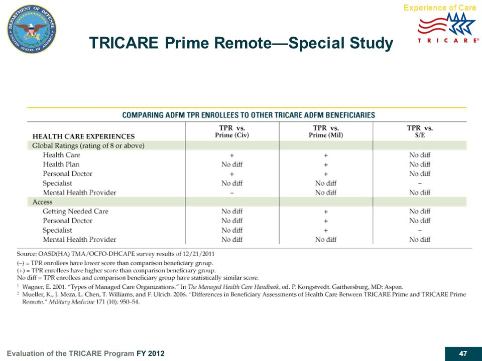 47 TRICARE Prime Remote—Special Study Experience of Care
