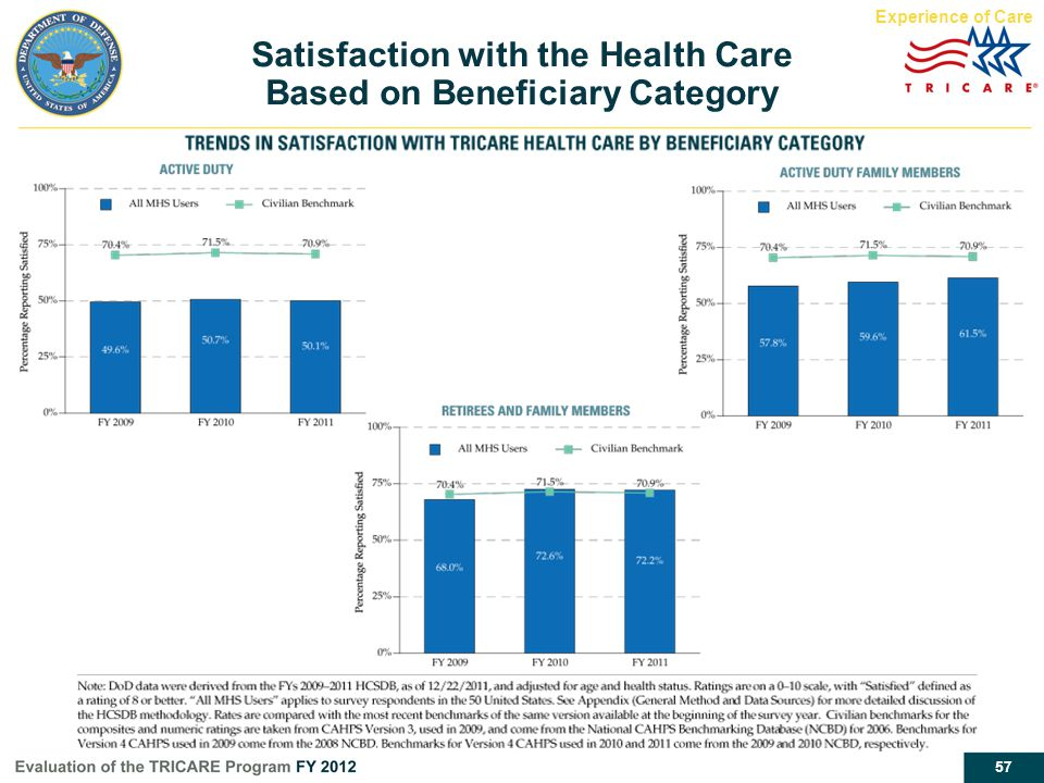 57 Satisfaction with the Health Care Based on Beneficiary Category Experience of Care