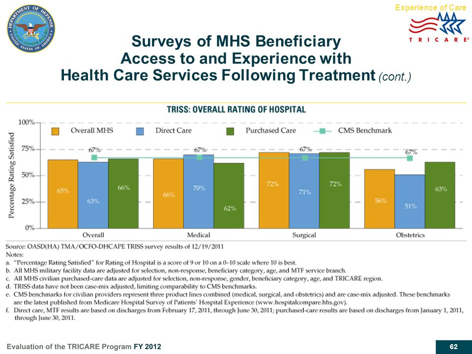 62 Surveys of MHS Beneficiary Access to and Experience with Health Care Services Following Treatment (cont.) Experience of Care