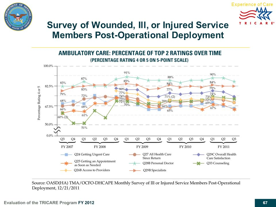 67 Survey of Wounded, Ill, or Injured Service Members Post-Operational Deployment Experience of Care