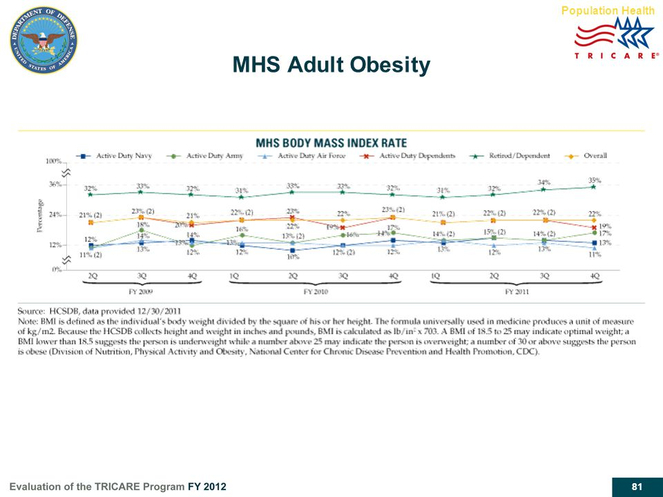 81 MHS Adult Obesity Population Health