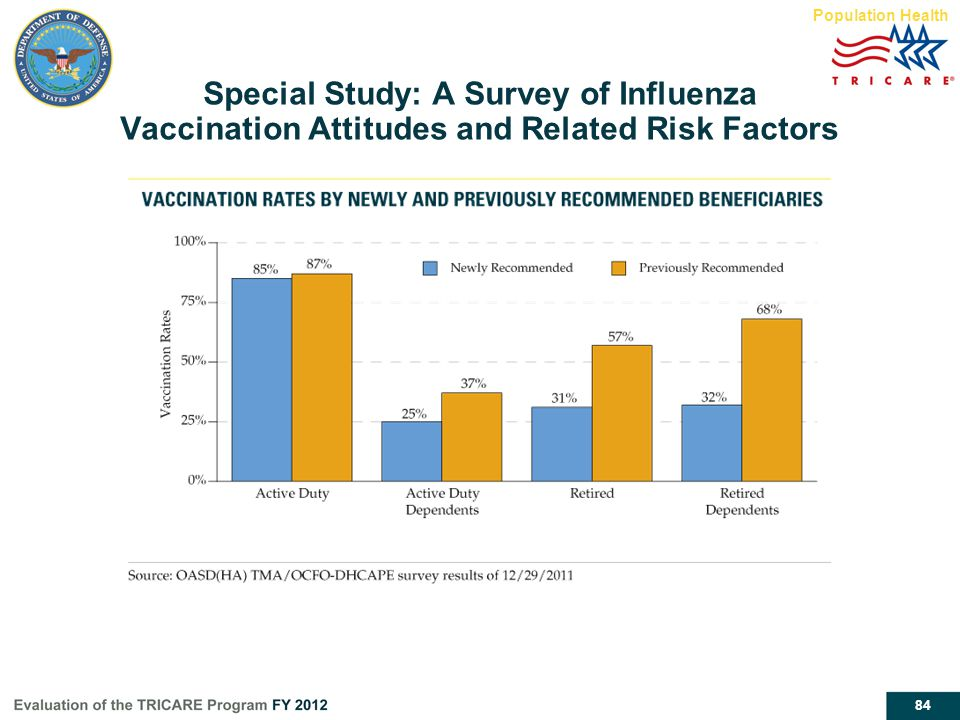 84 Special Study: A Survey of Influenza Vaccination Attitudes and Related Risk Factors Population Health