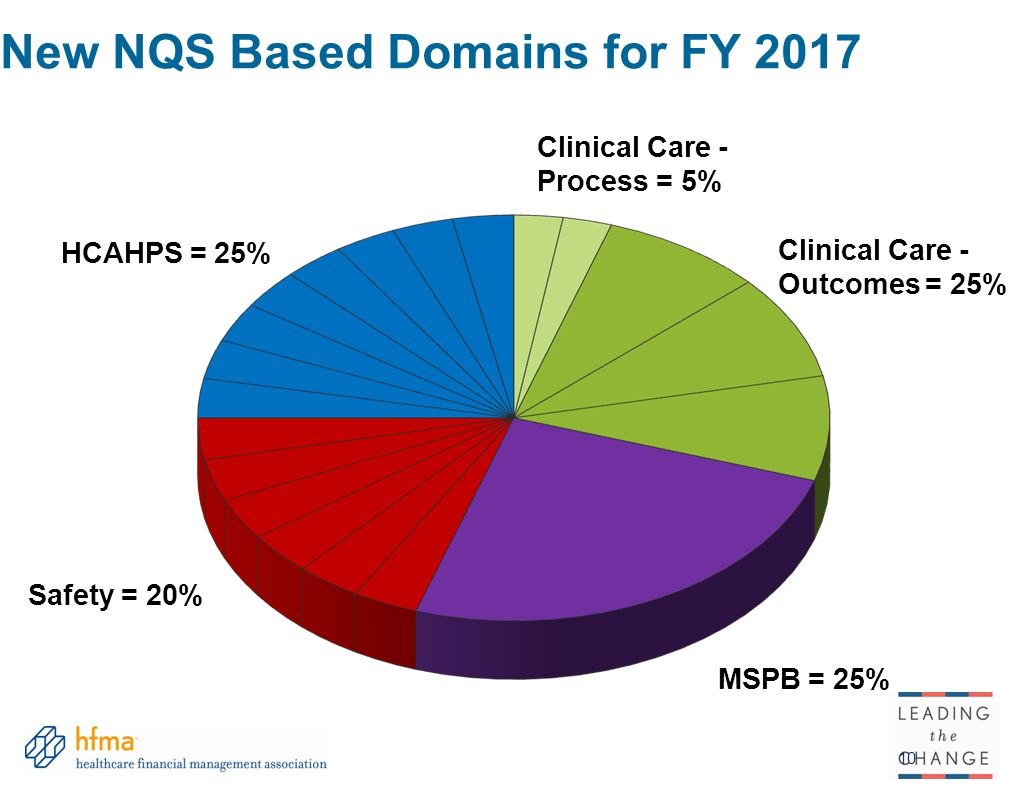 New NQS Based Domains for FY 2017 10 HCAHPS = 25% Safety = 20% MSPB = 25% Clinical Care - Process = 5% Clinical Care - Outcomes = 25%