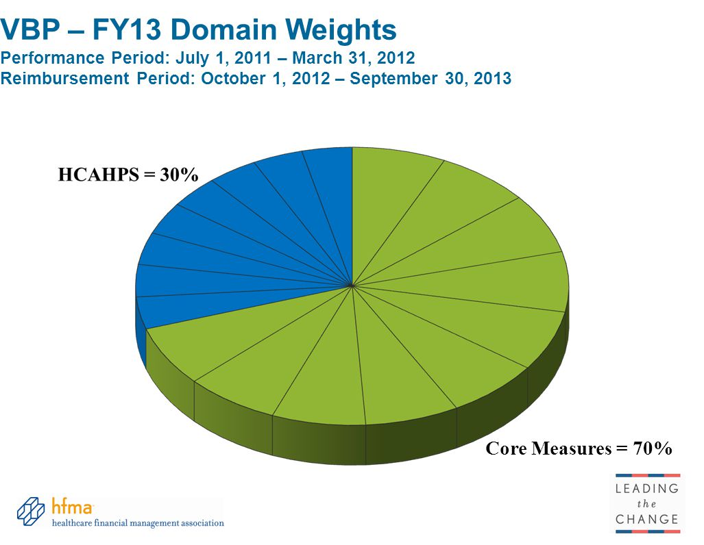 VBP – FY13 Domain Weights Performance Period: July 1, 2011 – March 31, 2012 Reimbursement Period: October 1, 2012 – September 30, 2013 Core Measures =