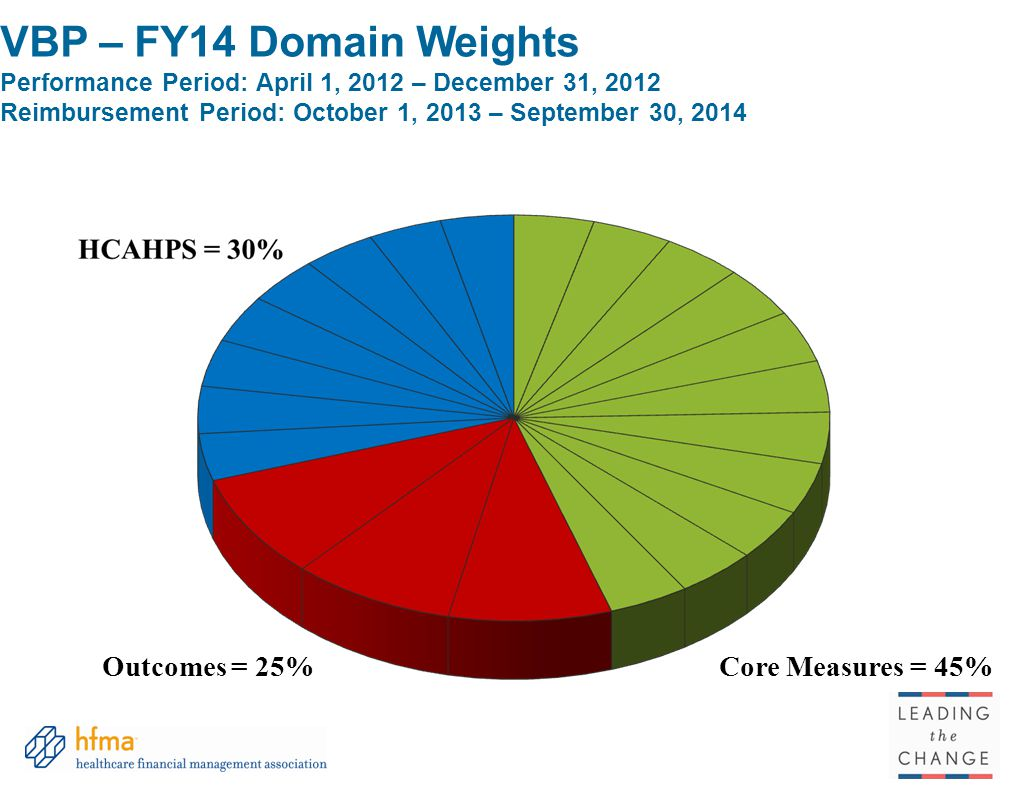 VBP – FY14 Domain Weights Performance Period: April 1, 2012 – December 31, 2012 Reimbursement Period: October 1, 2013 – September 30, 2014 Core Measures = 45%Outcomes = 25%