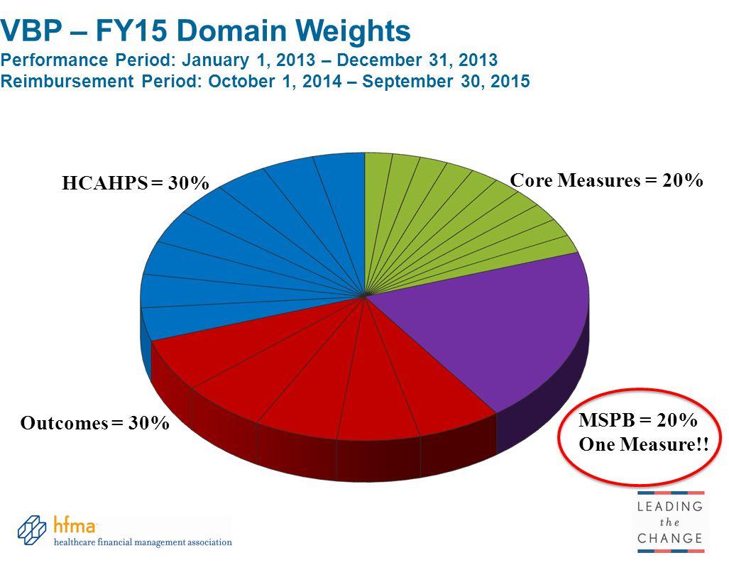 VBP – FY15 Domain Weights Performance Period: January 1, 2013 – December 31, 2013 Reimbursement Period: October 1, 2014 – September 30, 2015 HCAHPS =