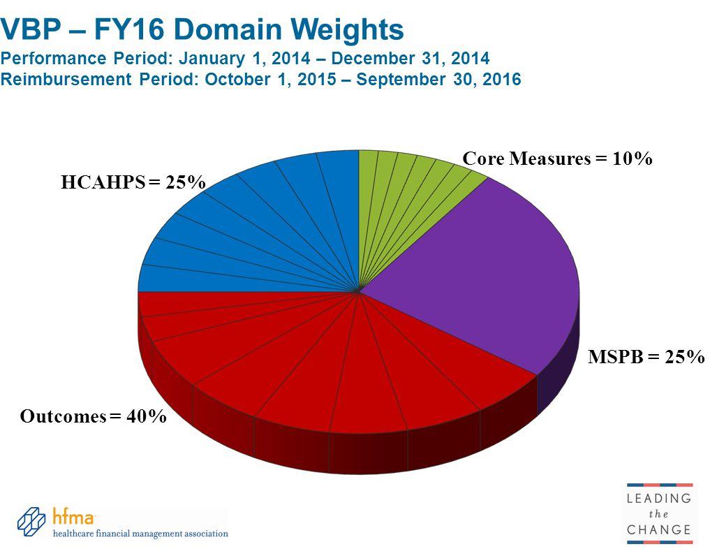VBP – FY16 Domain Weights Performance Period: January 1, 2014 – December 31, 2014 Reimbursement Period: October 1, 2015 – September 30, 2016 HCAHPS =