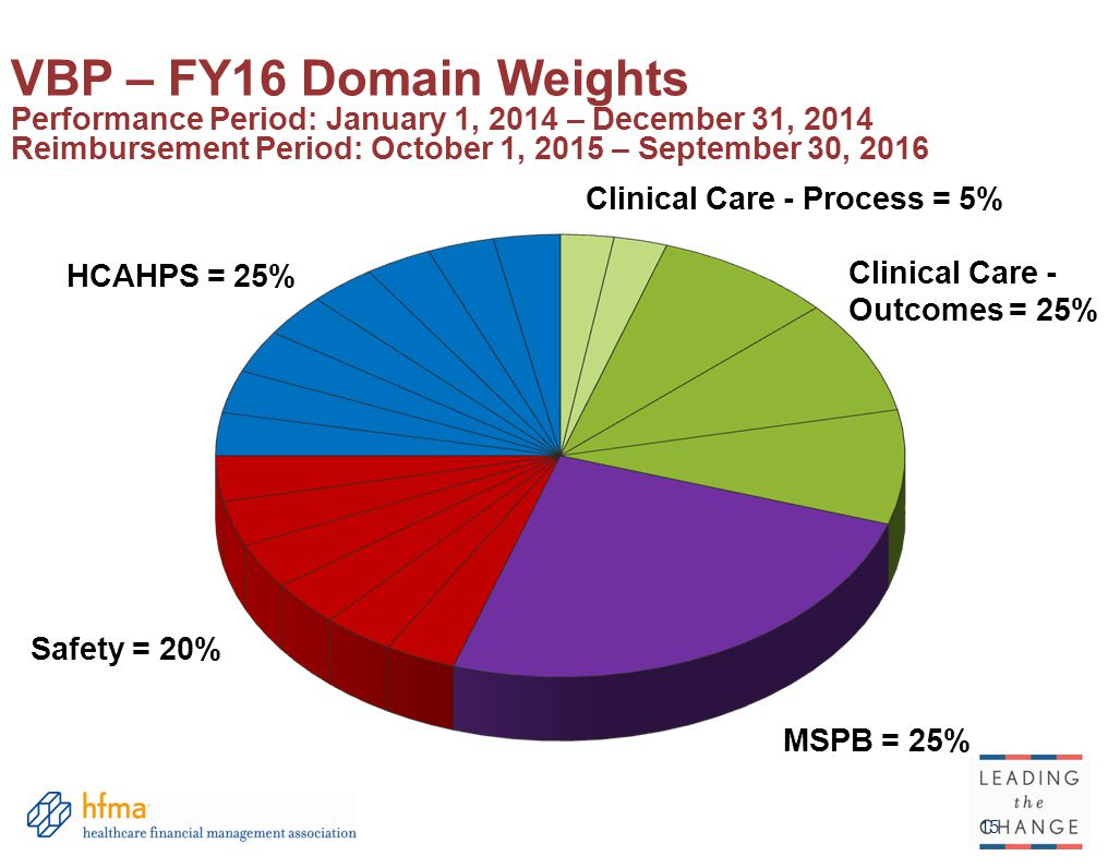 15 HCAHPS = 25% Safety = 20% MSPB = 25% Clinical Care - Process = 5% Clinical Care - Outcomes = 25% VBP – FY16 Domain Weights Performance Period: January 1, 2014 – December 31, 2014 Reimbursement Period: October 1, 2015 – September 30, 2016