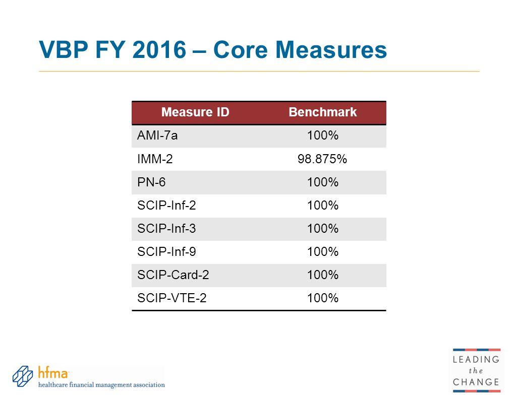 VBP FY 2016 – Core Measures Measure IDBenchmark AMI-7a100% IMM-298.875% PN-6100% SCIP-Inf-2100% SCIP-Inf-3100% SCIP-Inf-9100% SCIP-Card-2100% SCIP-VTE