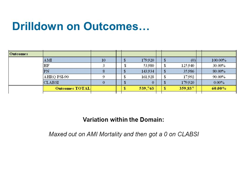 Drilldown on Outcomes… Variation within the Domain: Maxed out on AMI Mortality and then got a 0 on CLABSI