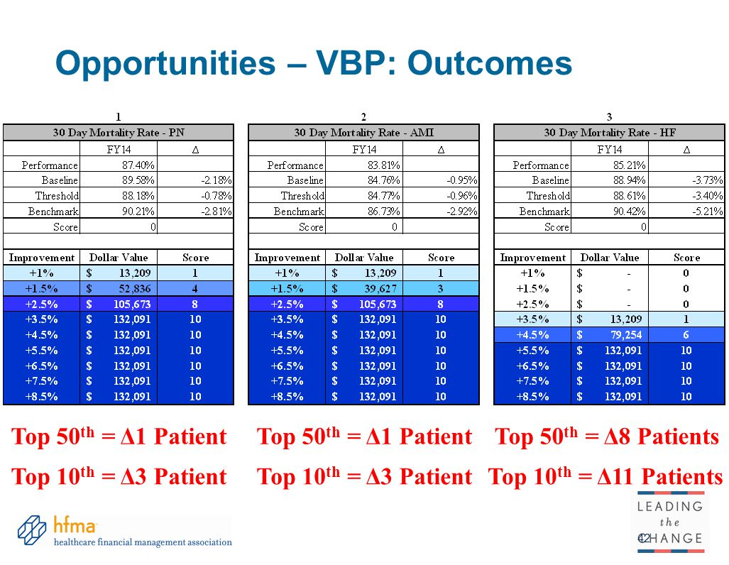 Opportunities – VBP: Outcomes 42 Top 50 th = Δ1 Patient Top 10 th = Δ3 Patient Top 50 th = Δ1 PatientTop 50 th = Δ8 Patients Top 10 th = Δ11 PatientsTop 10 th = Δ3 Patient