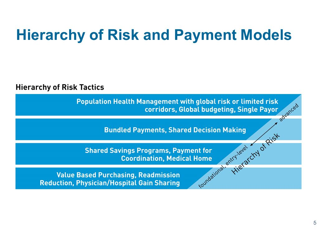 Payment Model & Increasing Risk Acceptance 5 Hierarchy of Risk and Payment Models