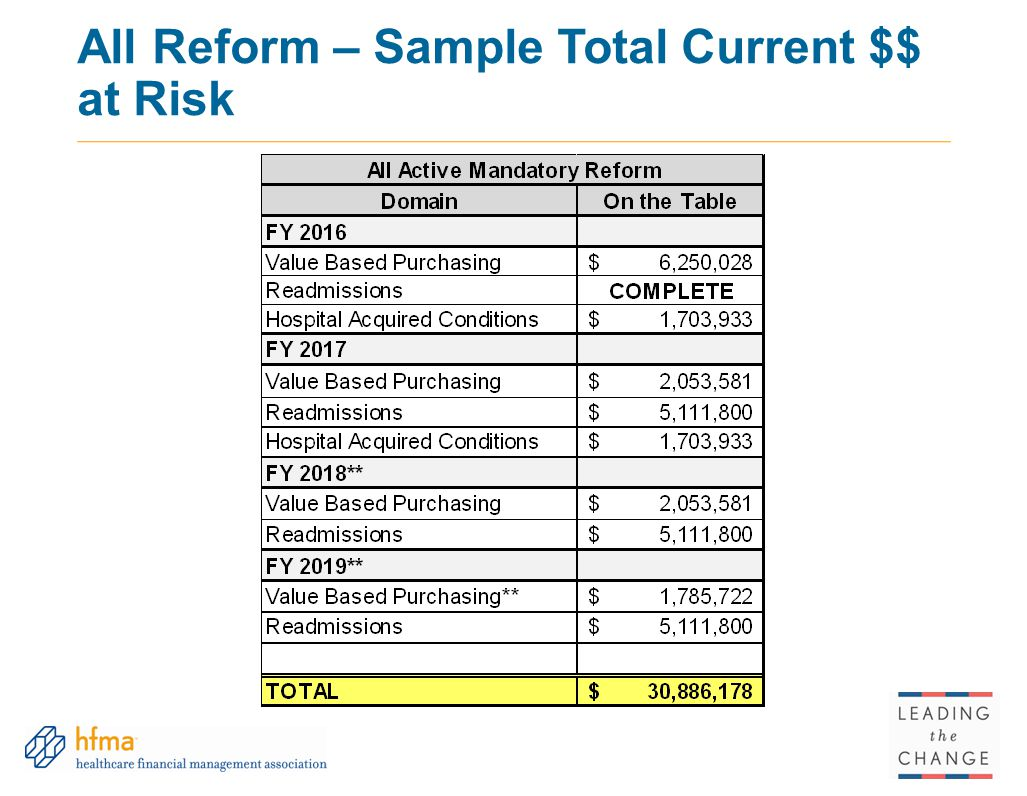 All Reform – Sample Total Current $$ at Risk