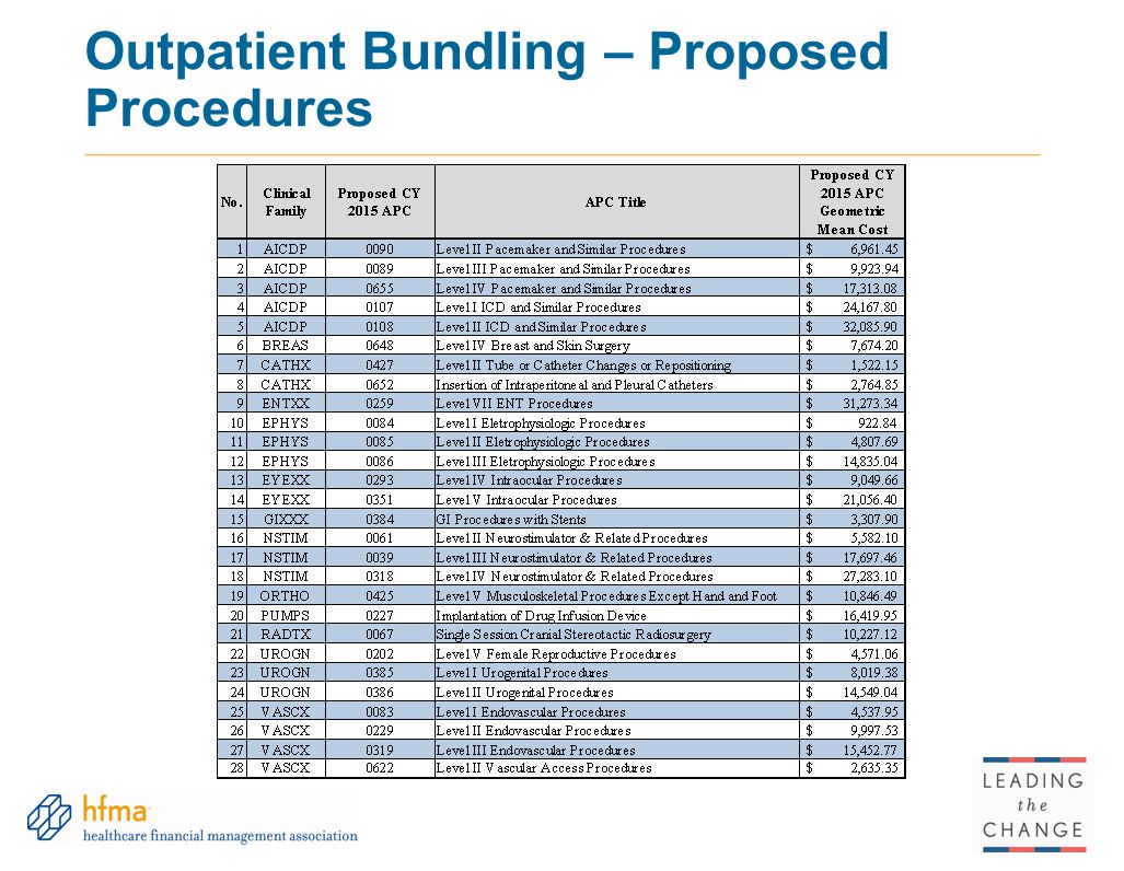 Outpatient Bundling – Proposed Procedures