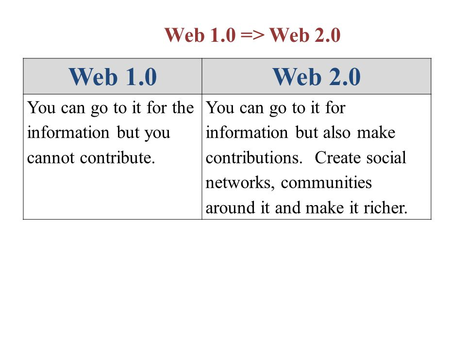 Web 1.0 => Web 2.0 Web 1.0Web 2.0 You can go to it for the information but you cannot contribute.