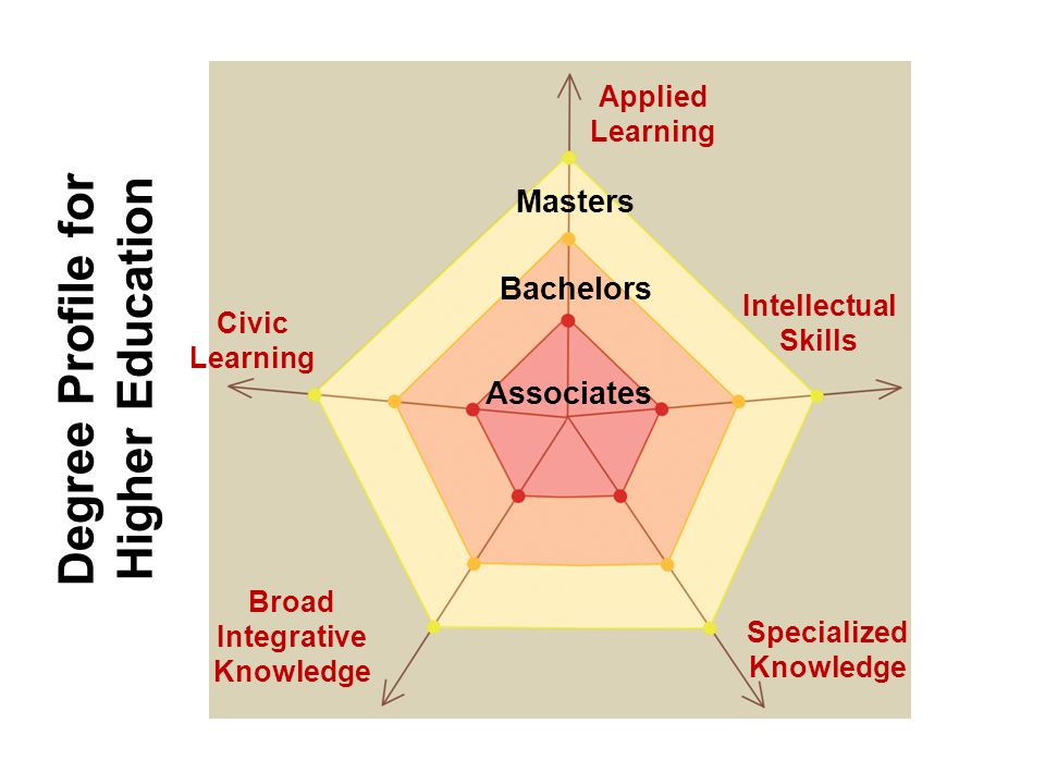 Degree Profile for Higher Education Associates Bachelors Masters Intellectual Skills Applied Learning Civic Learning Broad Integrative Knowledge Speci