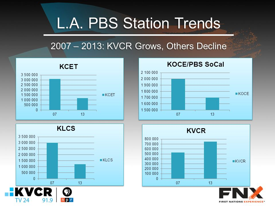 L.A. PBS Station Trends 2007 – 2013: KVCR Grows, Others Decline