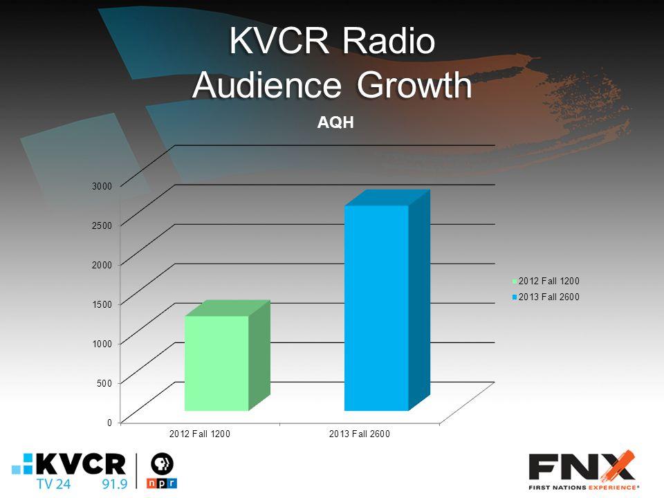 KVCR Radio Audience Growth