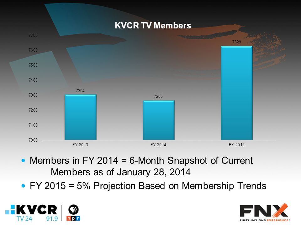 Members in FY 2014 = 6-Month Snapshot of Current Members as of January 28, 2014 FY 2015 = 5% Projection Based on Membership Trends