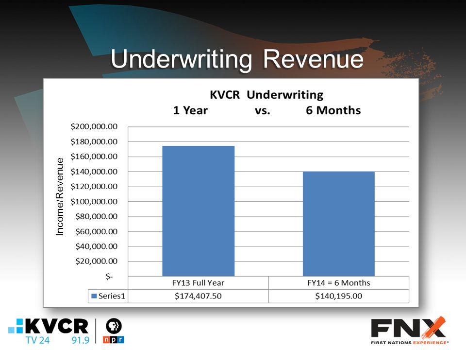 Underwriting Revenue Income/Revenue