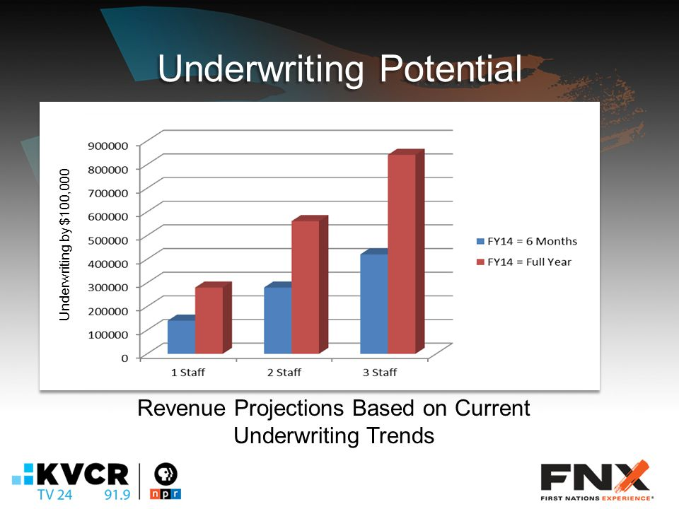 Underwriting Potential Revenue Projections Based on Current Underwriting Trends Underwriting by $100,000