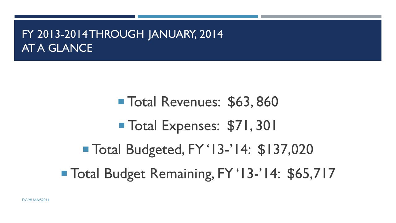 FY 2013-2014 THROUGH JANUARY, 2014 AT A GLANCE  Total Revenues: $63, 860  Total Expenses: $71, 301  Total Budgeted, FY '13-'14: $137,020  Total Budget Remaining, FY '13-'14: $65,717 DC/HUAA/52014