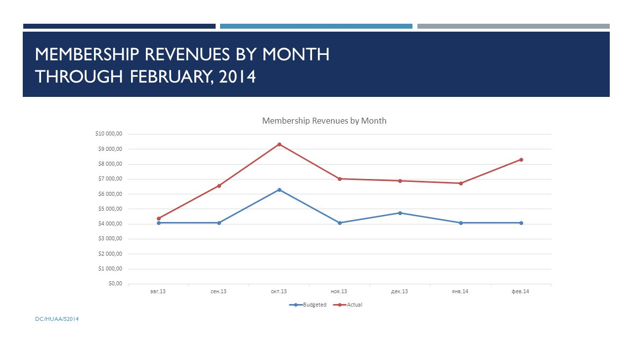 MEMBERSHIP REVENUES BY MONTH THROUGH FEBRUARY, 2014
