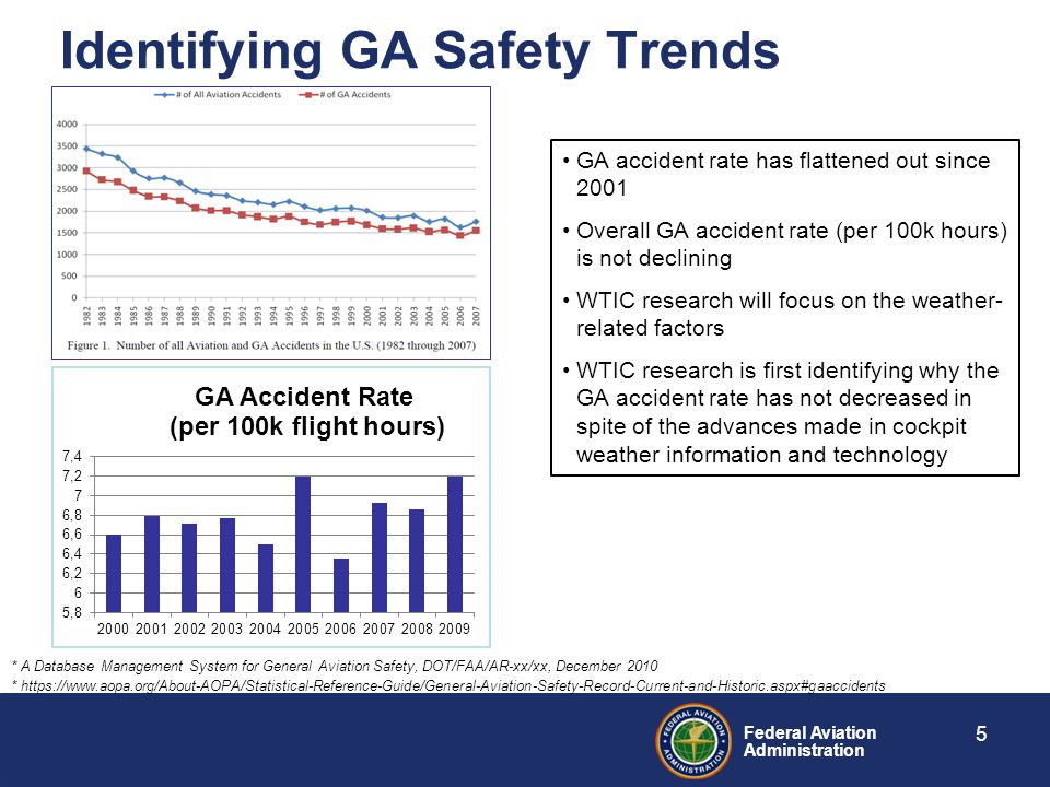 Federal Aviation Administration Identifying GA Safety Trends 5 * https://www.aopa.org/About-AOPA/Statistical-Reference-Guide/General-Aviation-Safety-Record-Current-and-Historic.aspx#gaaccidents GA accident rate has flattened out since 2001 Overall GA accident rate (per 100k hours) is not declining WTIC research will focus on the weather- related factors WTIC research is first identifying why the GA accident rate has not decreased in spite of the advances made in cockpit weather information and technology * A Database Management System for General Aviation Safety, DOT/FAA/AR-xx/xx, December 2010