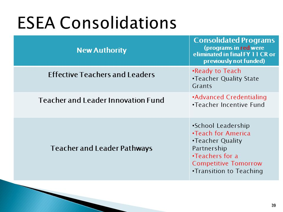 New Authority Consolidated Programs (programs in red were eliminated in final FY 11 CR or previously not funded) Effective Teachers and Leaders Ready to Teach Teacher Quality State Grants Teacher and Leader Innovation Fund Advanced Credentialing Teacher Incentive Fund Teacher and Leader Pathways School Leadership Teach for America Teacher Quality Partnership Teachers for a Competitive Tomorrow Transition to Teaching 39