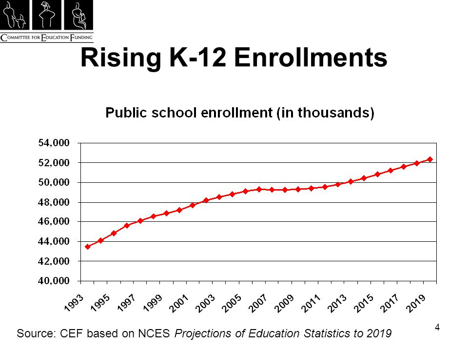 4 Rising K-12 Enrollments Source: CEF based on NCES Projections of Education Statistics to 2019
