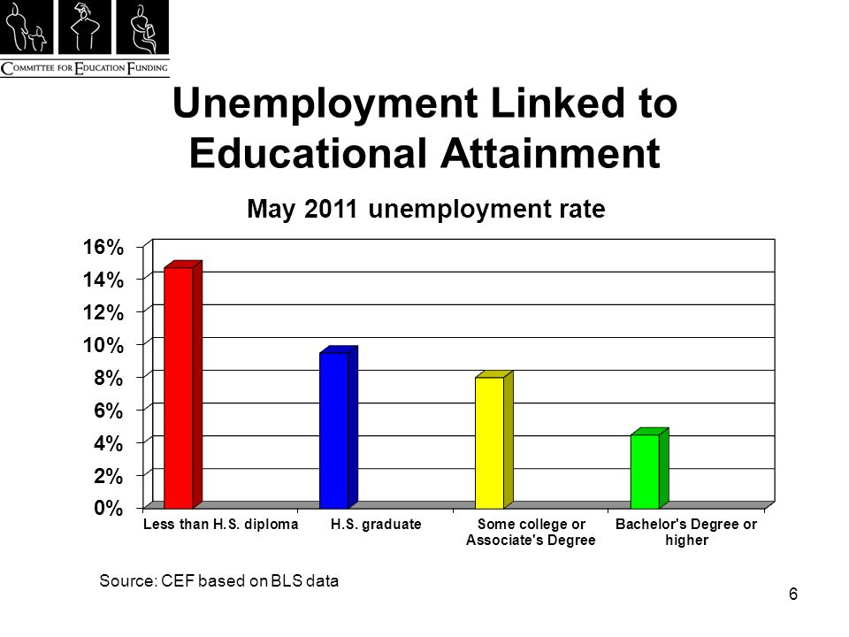 Unemployment Linked to Educational Attainment 6 Source: CEF based on BLS data