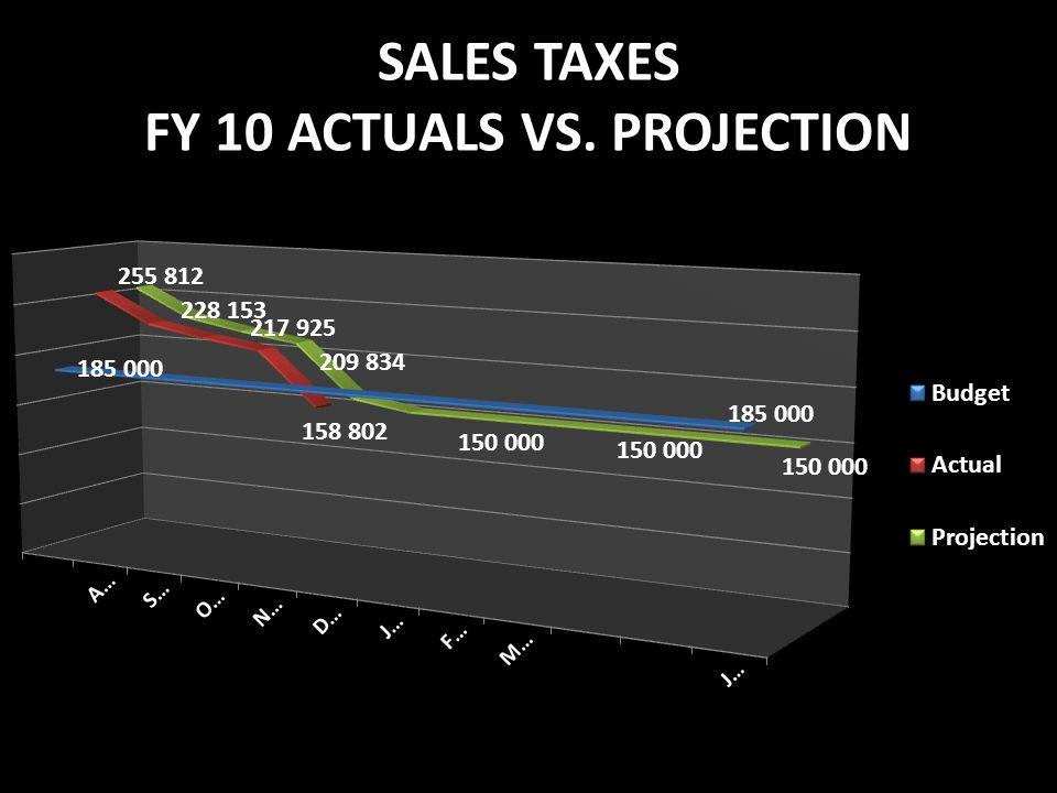 SALES TAXES FY 10 ACTUALS VS. PROJECTION