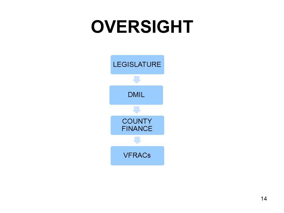 OVERSIGHT LEGISLATUREDMIL COUNTY FINANCE VFRACs 14