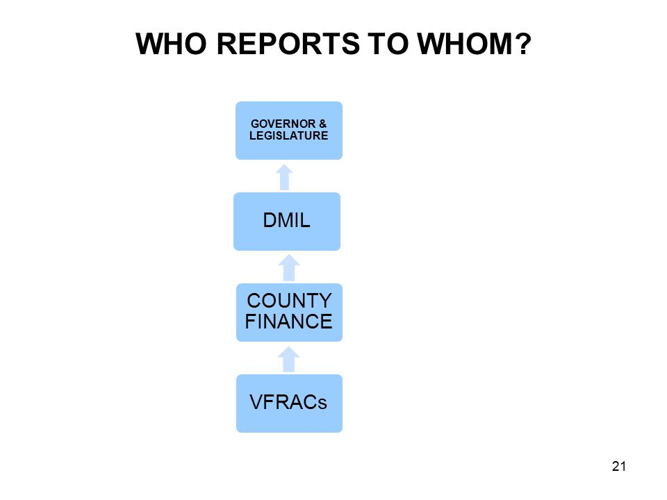 WHO REPORTS TO WHOM? GOVERNOR & LEGISLATURE DMIL COUNTY FINANCE VFRACs 21