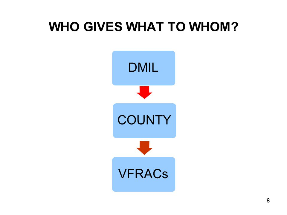 WHO GIVES WHAT TO WHOM? DMILCOUNTYVFRACs 8