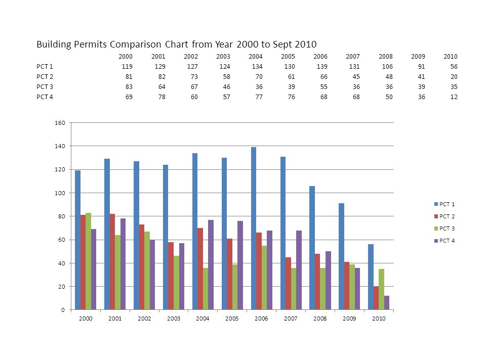 Building Permits Comparison Chart from Year 2000 to Sept 2010 20002001200220032004200520062007200820092010 PCT 11191291271241341301391311069156 PCT 28182735870616645484120 PCT 38364674636395536 3935 PCT 469786057777668 503612
