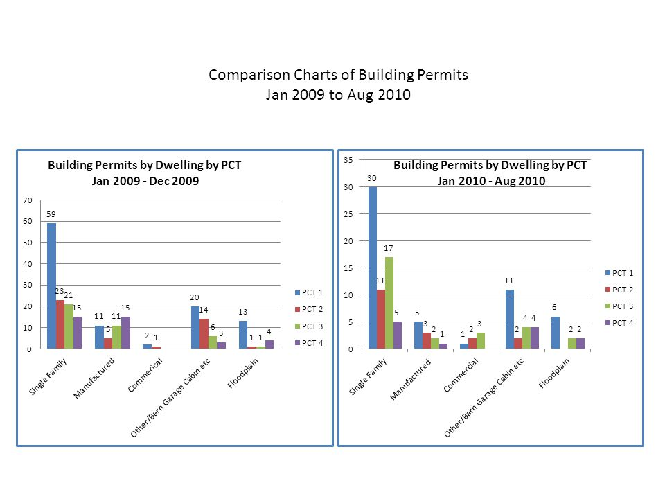 Comparison Charts of Building Permits Jan 2009 to Aug 2010