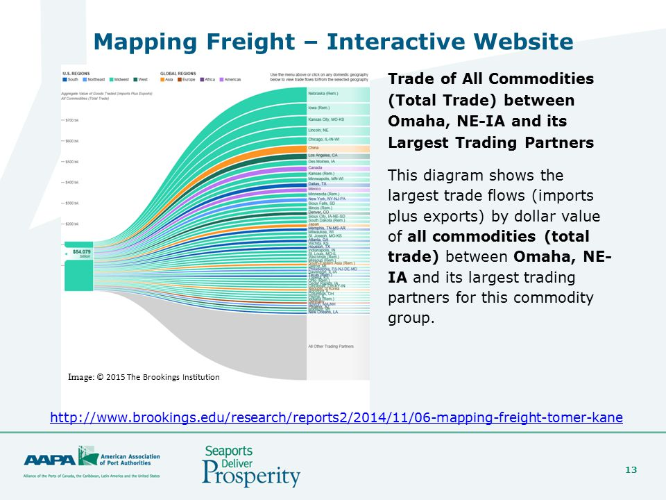 13 Mapping Freight – Interactive Website http://www.brookings.edu/research/reports2/2014/11/06-mapping-freight-tomer-kane Image: © 2015 The Brookings Institution Trade of All Commodities (Total Trade) between Omaha, NE-IA and its Largest Trading Partners This diagram shows the largest trade flows (imports plus exports) by dollar value of all commodities (total trade) between Omaha, NE- IA and its largest trading partners for this commodity group.