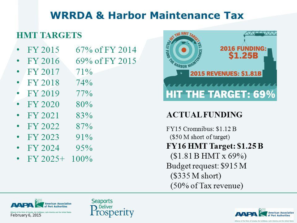 4 WRRDA & Harbor Maintenance Tax HMT TARGETS FY 201567% of FY 2014 FY 201669% of FY 2015 FY 201771% FY 201874% FY 201977% FY 202080% FY 202183% FY 202287% FY 202391% FY 202495% FY 2025+ 100% February 6, 2015 ACTUAL FUNDING FY15 Cromnibus: $1.12 B ($50 M short of target) FY16 HMT Target: $1.25 B ($1.81 B HMT x 69%) Budget request: $915 M ($335 M short) (50% of Tax revenue)