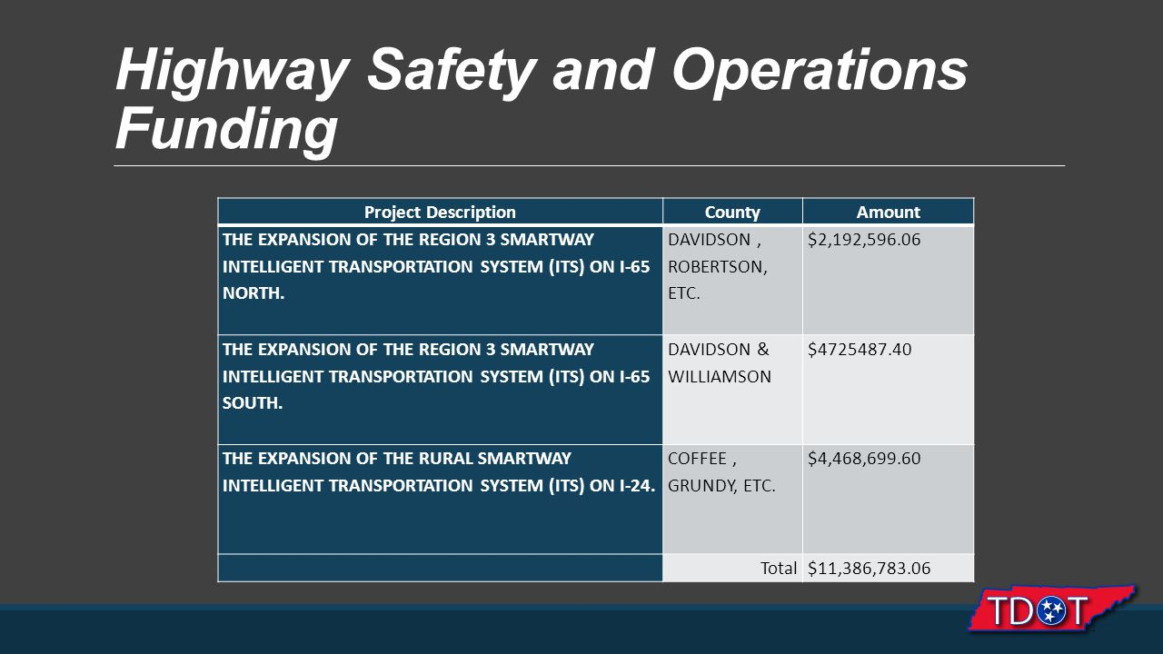 Highway Safety and Operations Funding 2014 Highway Safety and Operations Obligations Highway Safety Improvement Program$56,222,105 Highway Safety Improvement Program - R/R Xings$5,413,831 Section 154 Penalty Funds (Hazard Elimination)$11,060,573 Section 164 Penalty Funds (Hazard Elimination$17,994,081 STP - Optional Safety$966,937 STP - R/R Xings$890,140 STP- TDOT Spot Safety$2,599,602 ITS Maintenance & Operations and HELP$9,667,960 Total$104,815,228