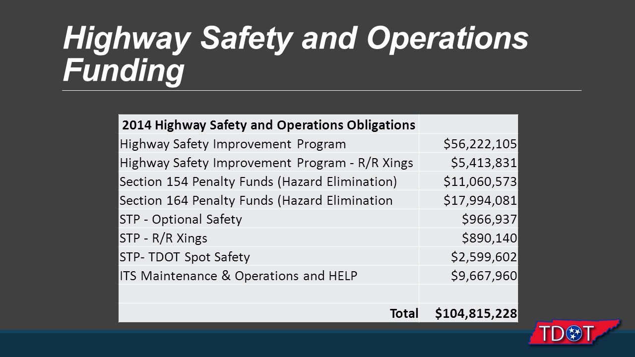 Highway Safety and Operations Funding 2014 Highway Safety and Operations Obligations Highway Safety Improvement Program$56,222,105 Highway Safety Improvement Program - R/R Xings$5,413,831 Section 154 Penalty Funds (Hazard Elimination)$11,060,573 Section 164 Penalty Funds (Hazard Elimination)$17,994,081 STP - Optional Safety$966,937 STP - R/R Xings$890,140 STP- TDOT Spot Safety$2,599,602 ITS Maintenance & Operations and HELP$9,667,960 Total$104,815,228