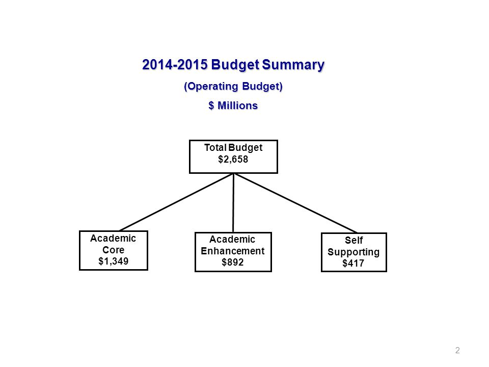 2 2014-2015 Budget Summary (Operating Budget) $ Millions Academic Enhancement $892 Total Budget $2,658 Self Supporting $417 Academic Core $1,349
