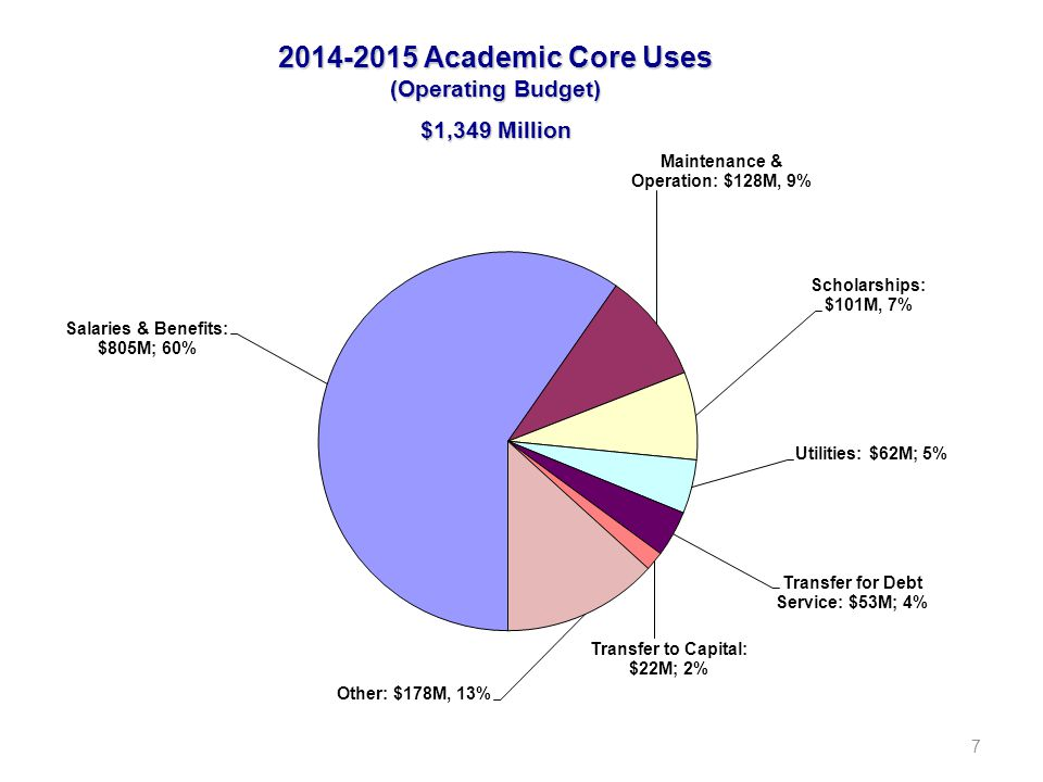 8 2014-2015 Academic Core Salaries & Benefits (Operating Budget) $805 Million