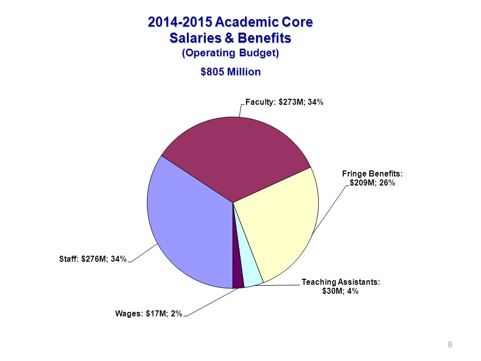 9 2014-2015 Academic Enhancement Budget (Operating Budget) $ Millions Contracts & Grants* $562 Gifts $221 Other includes budgeted balances, Library Resource Sharing Project, and income collected for specific academic purposes (Executive MBA, Field Trips, Orientation, Application, & Library fees, etc.) *Indirect Cost of $84M is included in the Academic Core Academic Enhancement $892 Other $109