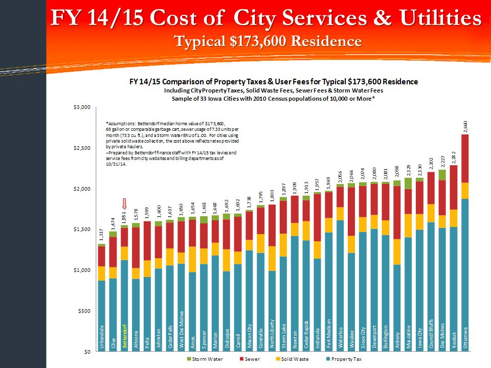 12 FY 14/15 Cost of City Services & Utilities Typical $173,600 Residence