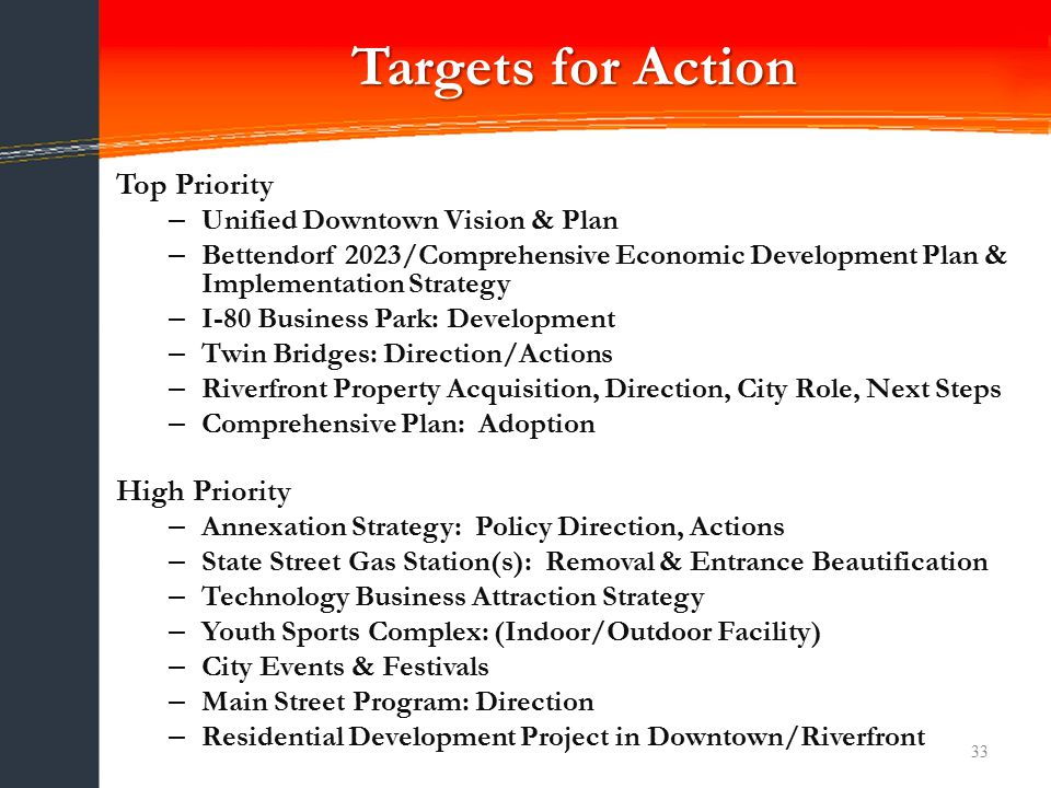 Targets for Action 33 Top Priority – Unified Downtown Vision & Plan – Bettendorf 2023/Comprehensive Economic Development Plan & Implementation Strategy – I-80 Business Park: Development – Twin Bridges: Direction/Actions – Riverfront Property Acquisition, Direction, City Role, Next Steps – Comprehensive Plan: Adoption High Priority – Annexation Strategy: Policy Direction, Actions – State Street Gas Station(s): Removal & Entrance Beautification – Technology Business Attraction Strategy – Youth Sports Complex: (Indoor/Outdoor Facility) – City Events & Festivals – Main Street Program: Direction – Residential Development Project in Downtown/Riverfront