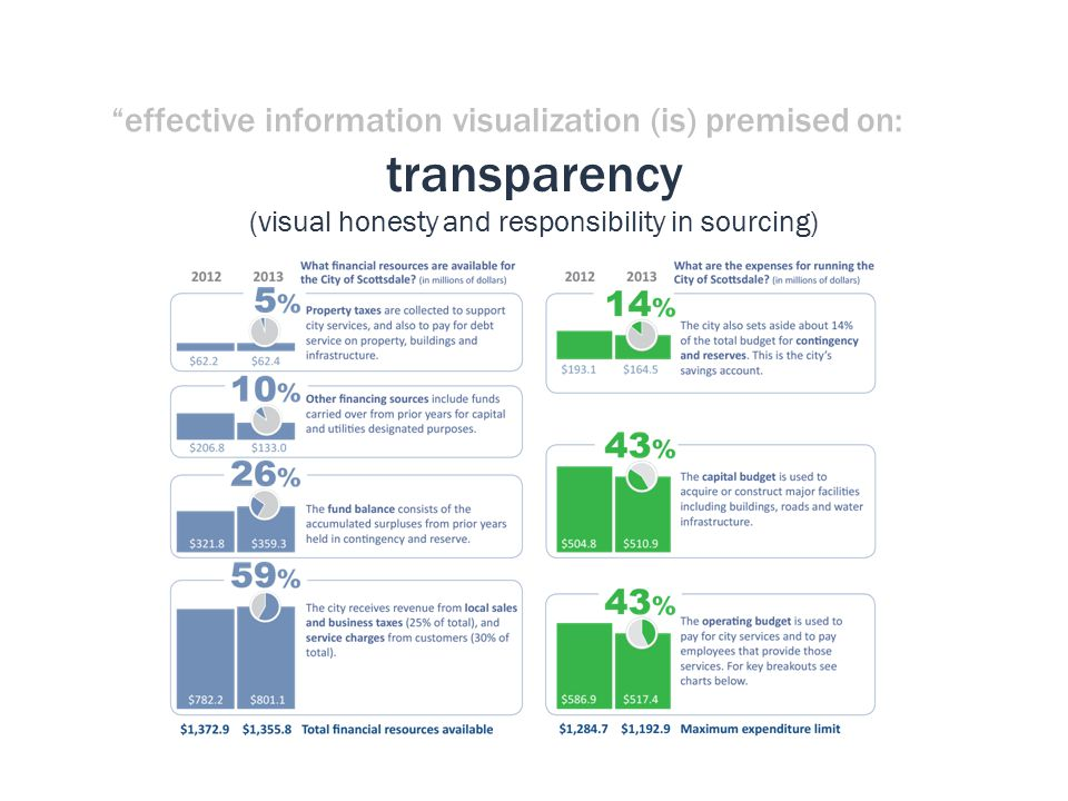effective information visualization (is) premised on: transparency (visual honesty and responsibility in sourcing)